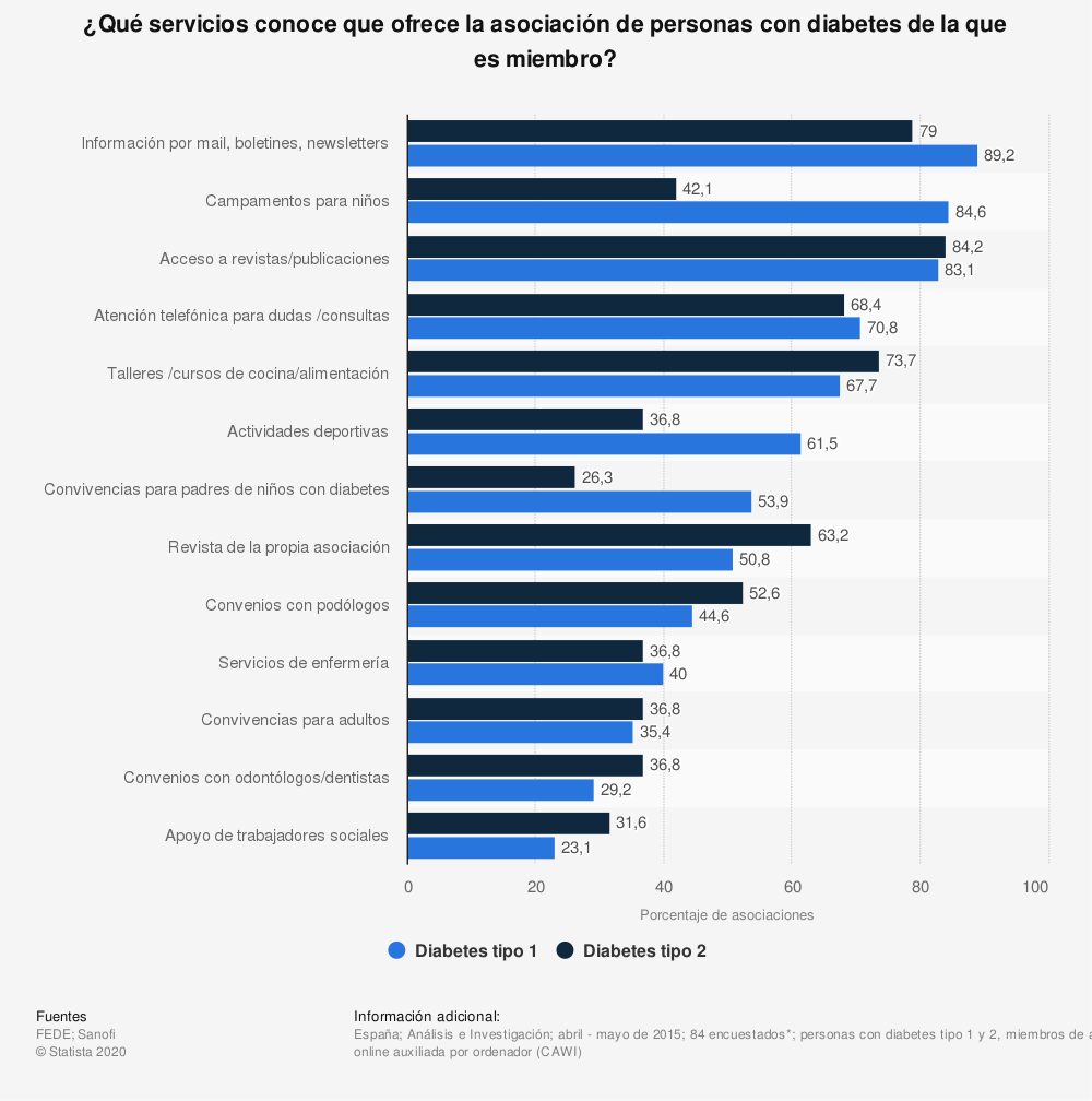 Estadística: ¿Qué servicios conoce que ofrece la asociación de personas con diabetes de la que es miembro? | Statista
