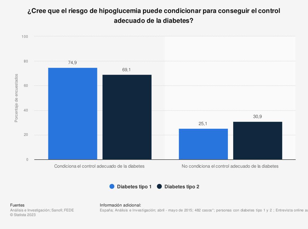 Estadística: ¿Cree que el riesgo de hipoglucemia puede condicionar para conseguir el control adecuado de la diabetes? | Statista