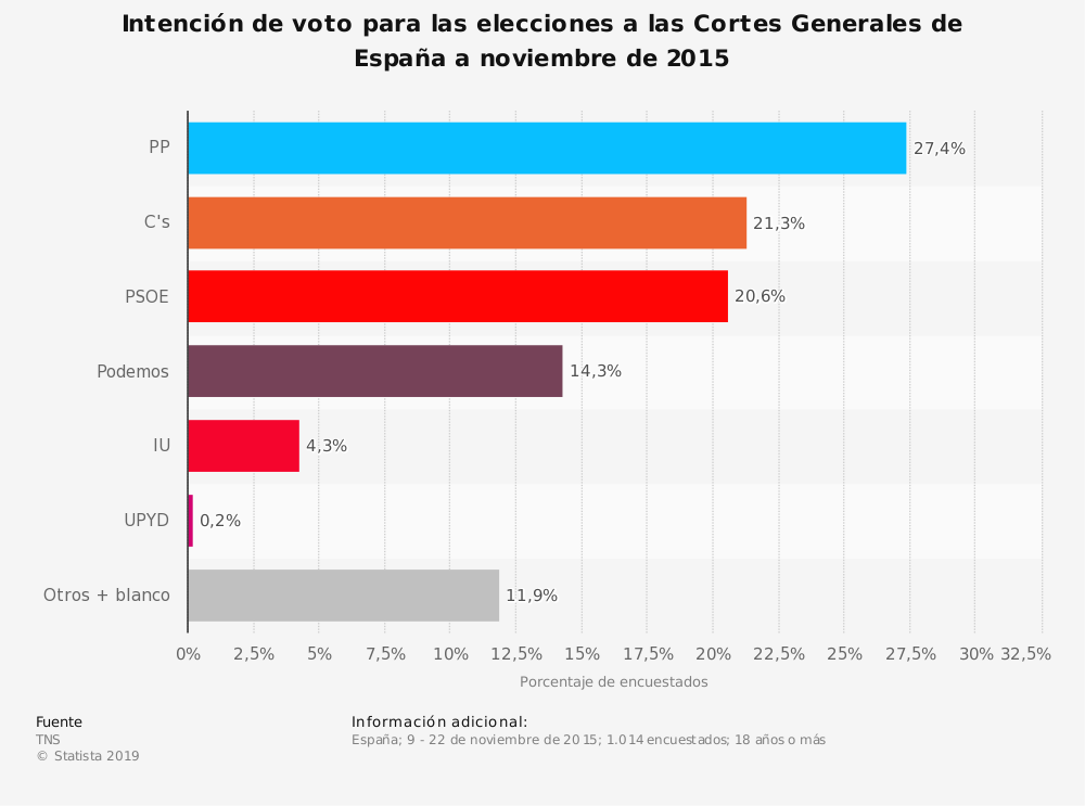 Estadística: Intención de voto para las elecciones a las Cortes Generales de España a noviembre de 2015 | Statista