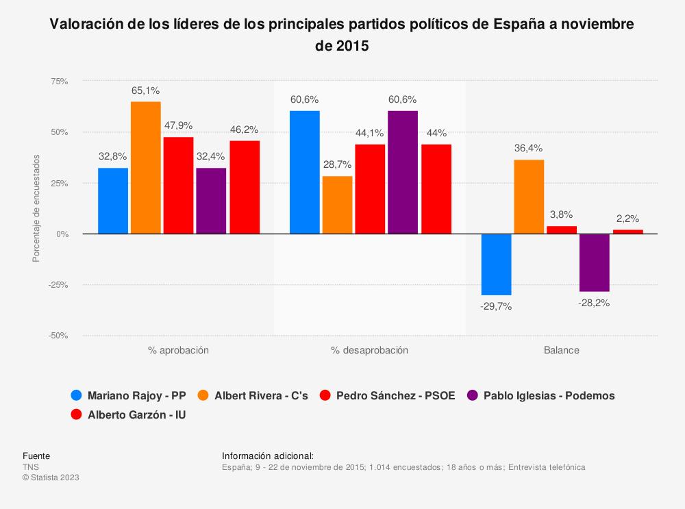 Estadística: Valoración de los líderes de los principales partidos políticos de España a noviembre de 2015 | Statista