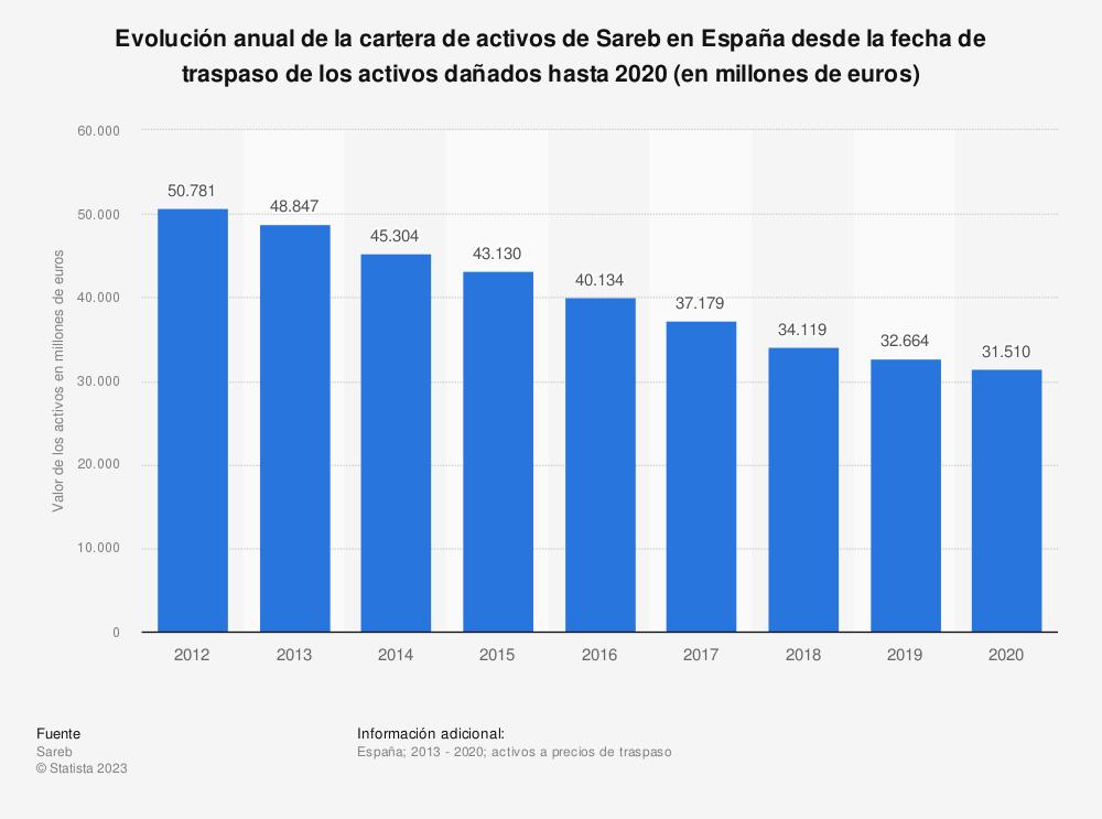 Estadística: Evolución anual de la cartera de activos de Sareb en España desde la fecha de traspaso de los activos dañados hasta 2016 (en millones de euros) | Statista