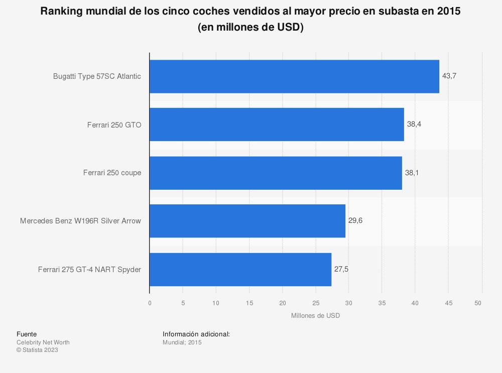 Estadística: Ranking mundial de los cinco coches vendidos al mayor precio en subasta en 2015 (en millones de USD) | Statista