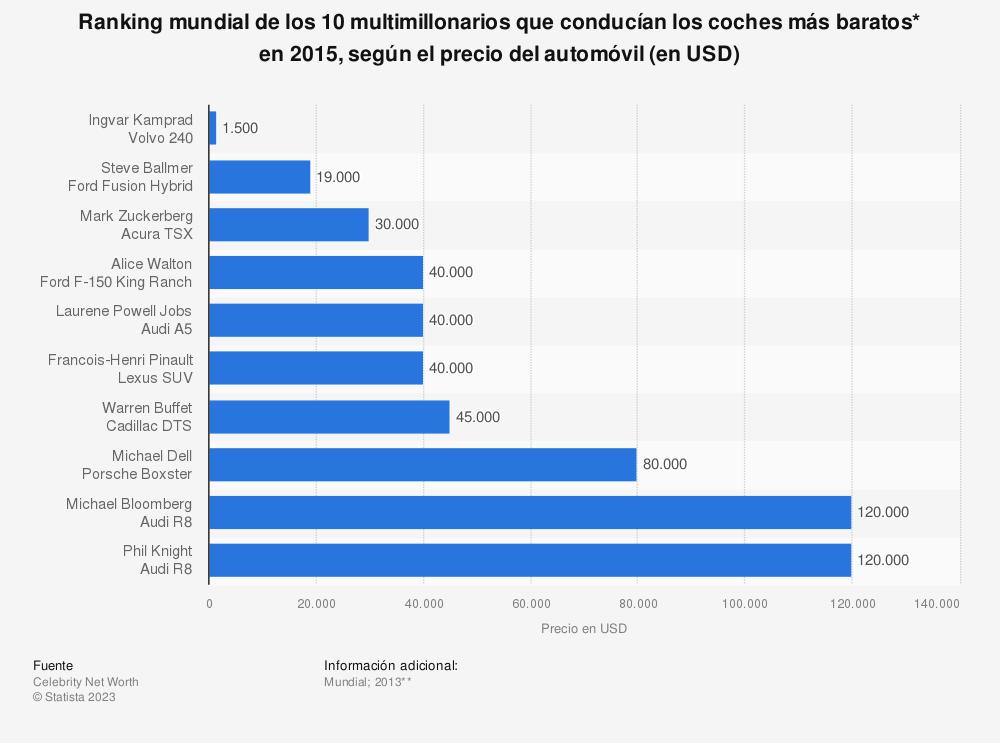 Estadística: Ranking mundial de los 10 multimillonarios que conducían los coches más baratos* en 2015, según el precio del automóvil (en USD) | Statista