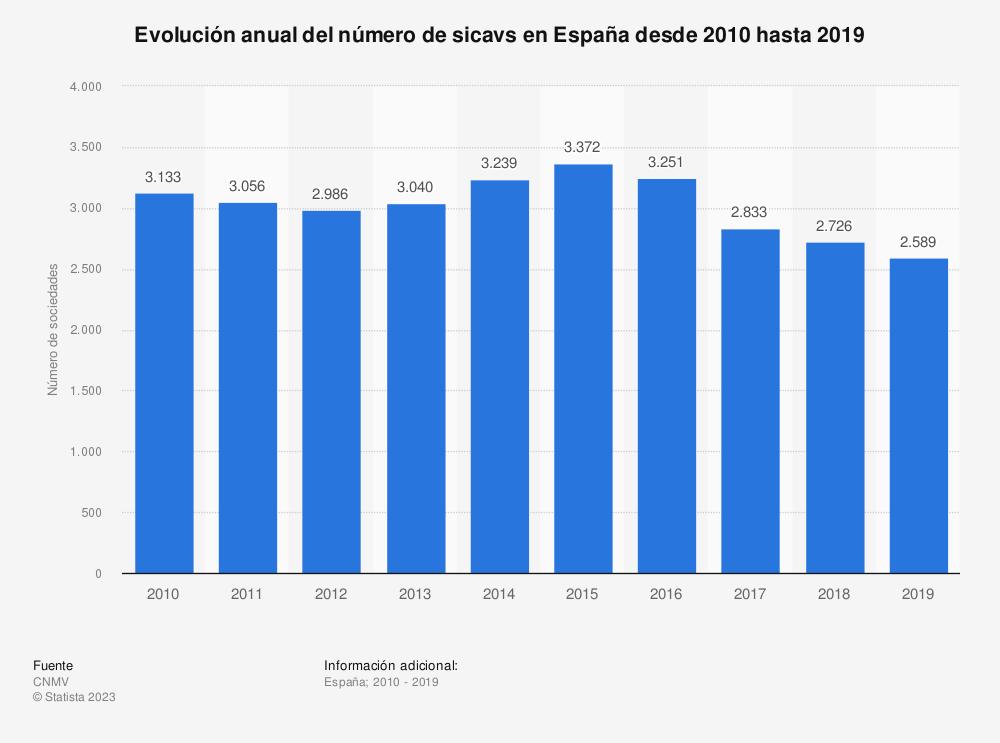 Estadística: Evolución anual del número de sicavs en España desde 2010 hasta 2019  | Statista