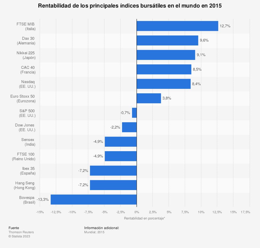Estadística: Rentabilidad de los principales índices bursátiles en el mundo en 2015  | Statista