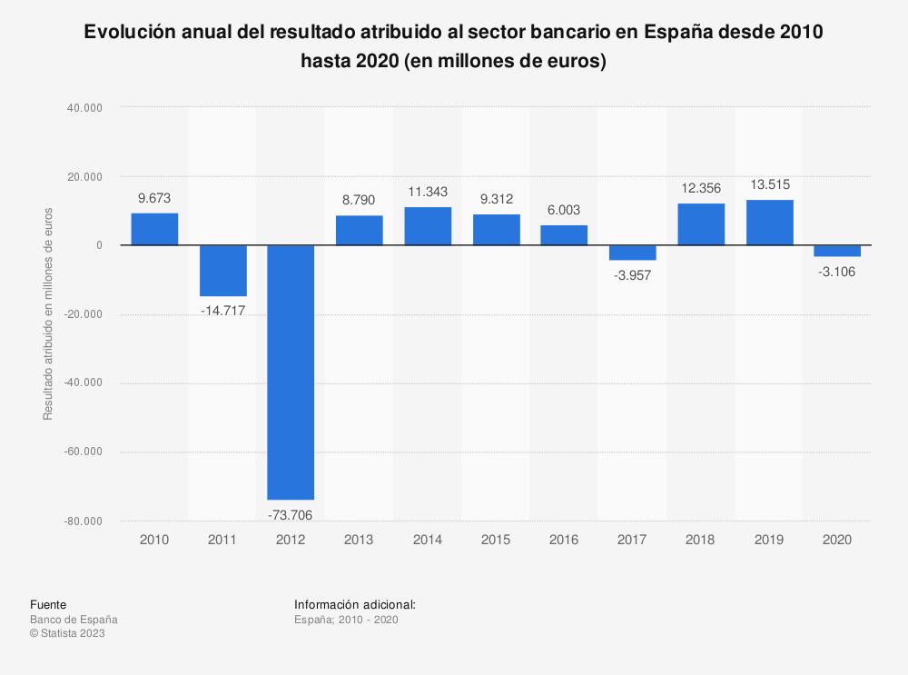Estadística: Evolución anual del resultado atribuido al sector bancario en España desde 2010 hasta 2019 (en millones de euros) | Statista