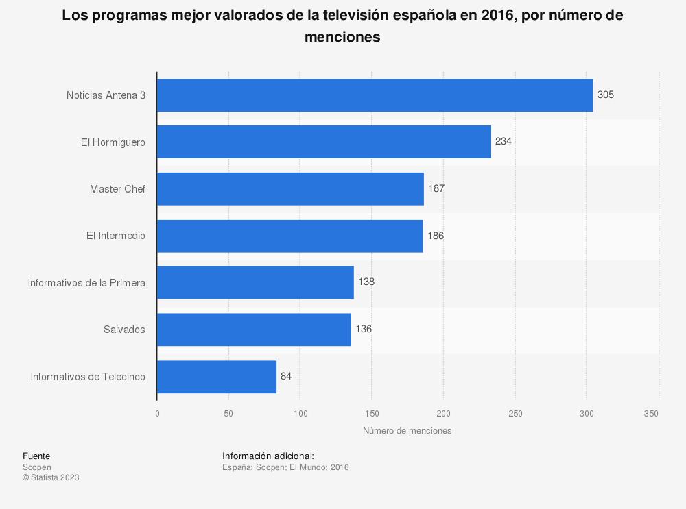 Estadística: Los programas mejor valorados de la televisión española en 2016, por número de menciones | Statista