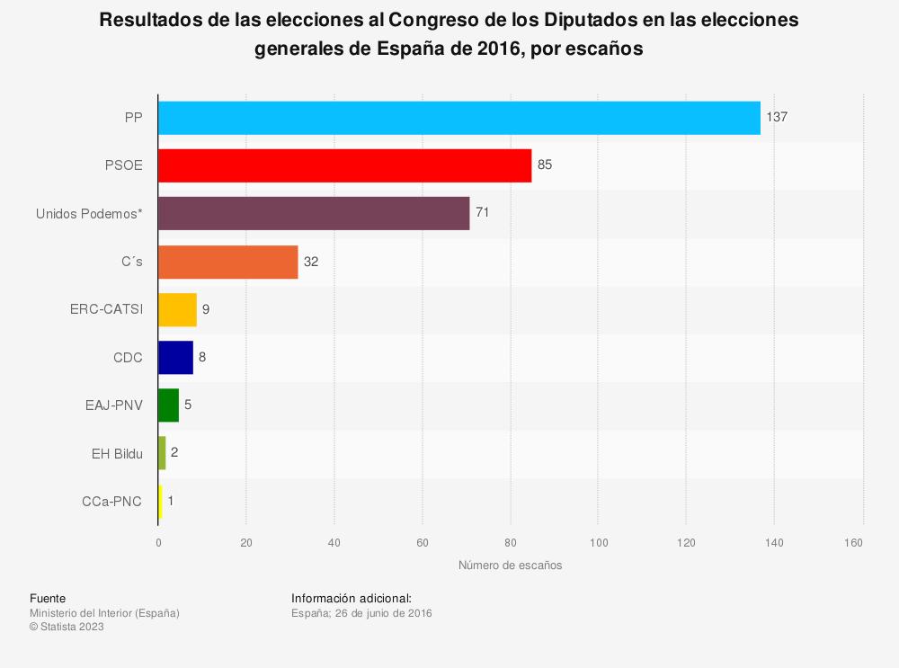 Estadística: Resultados de las elecciones al Congreso de los Diputados en las elecciones generales de España de 2016, por escaños | Statista