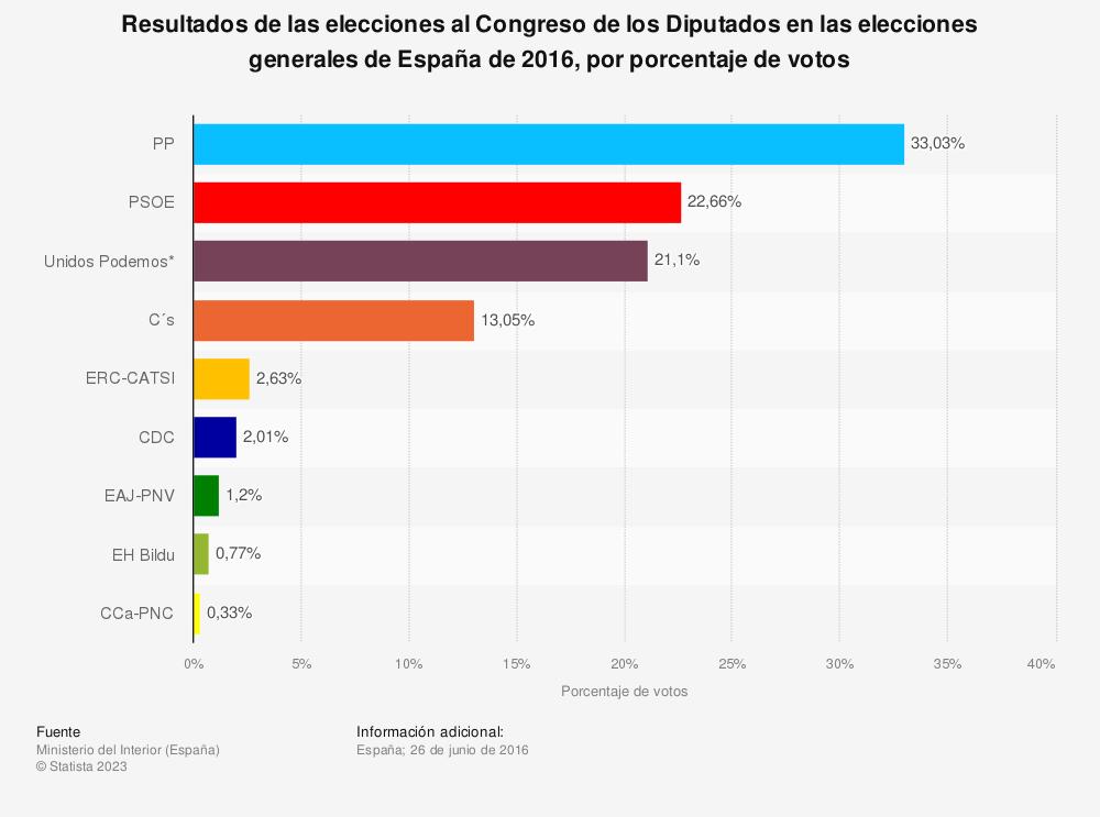 Estadística: Resultados de las elecciones al Congreso de los Diputados en las elecciones generales de España de 2016, por porcentaje de votos | Statista