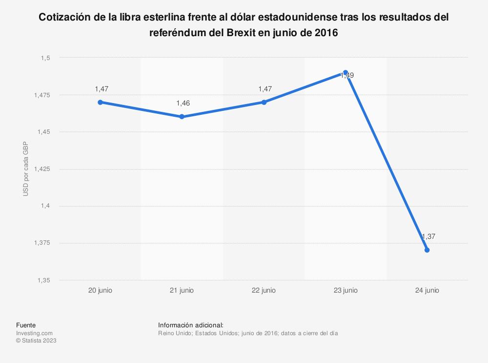 Estadística: Cotización de la libra esterlina frente al dólar estadounidense tras los resultados del referéndum del Brexit en junio de 2016 | Statista