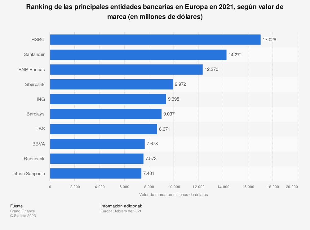 Estadística: Ranking de las principales entidades bancarias en Europa en 2020, según valor de marca (en millones de dólares) | Statista
