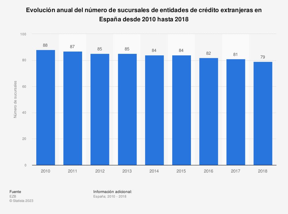Estadística: Evolución anual del número de sucursales de entidades de crédito extranjeras en España desde 2010 hasta 2016 | Statista