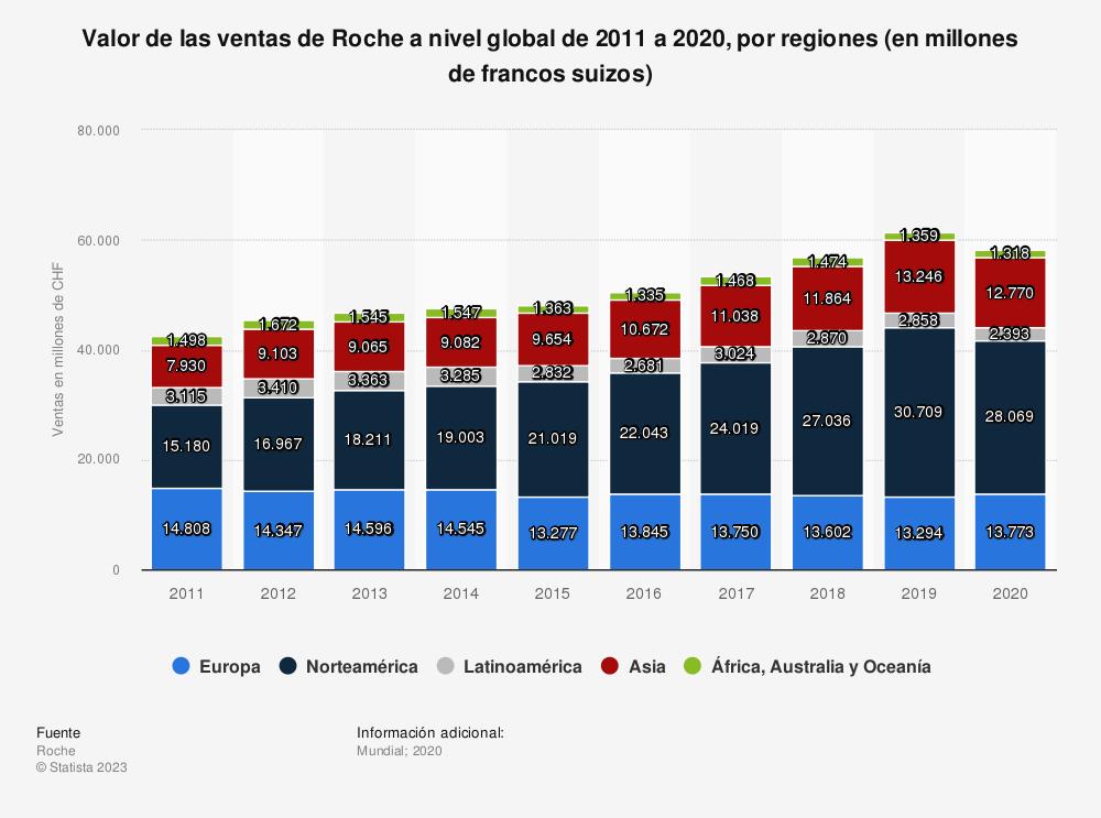 Estadística: Valor de las ventas de Roche a nivel global de 2011 a 2019, por regiones (en millones de francos suizos) | Statista