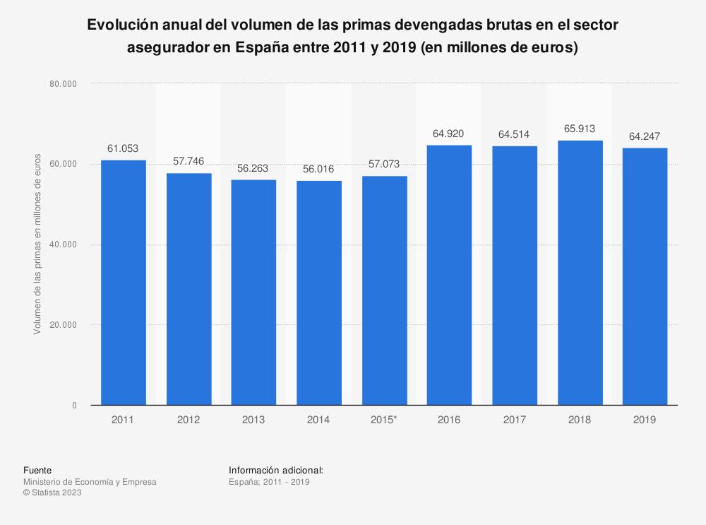 Estadística: Evolución anual del volumen de las primas devengadas brutas en el sector asegurador en España entre 2011 y 2018 (en millones de euros) | Statista