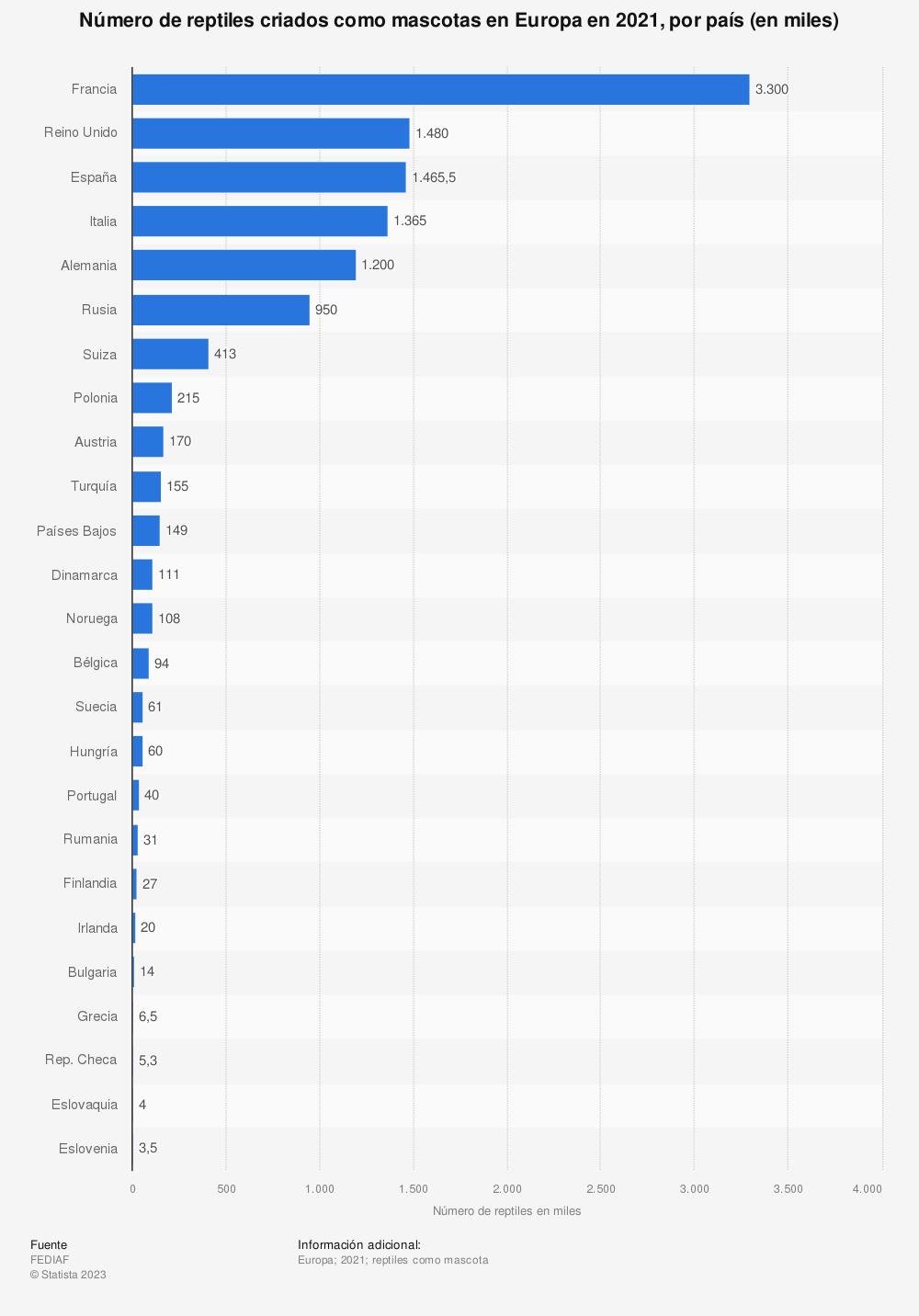 Estadística: Número de reptiles criados como mascotas en la Unión Europea por país en 2018 (en miles de reptiles) | Statista