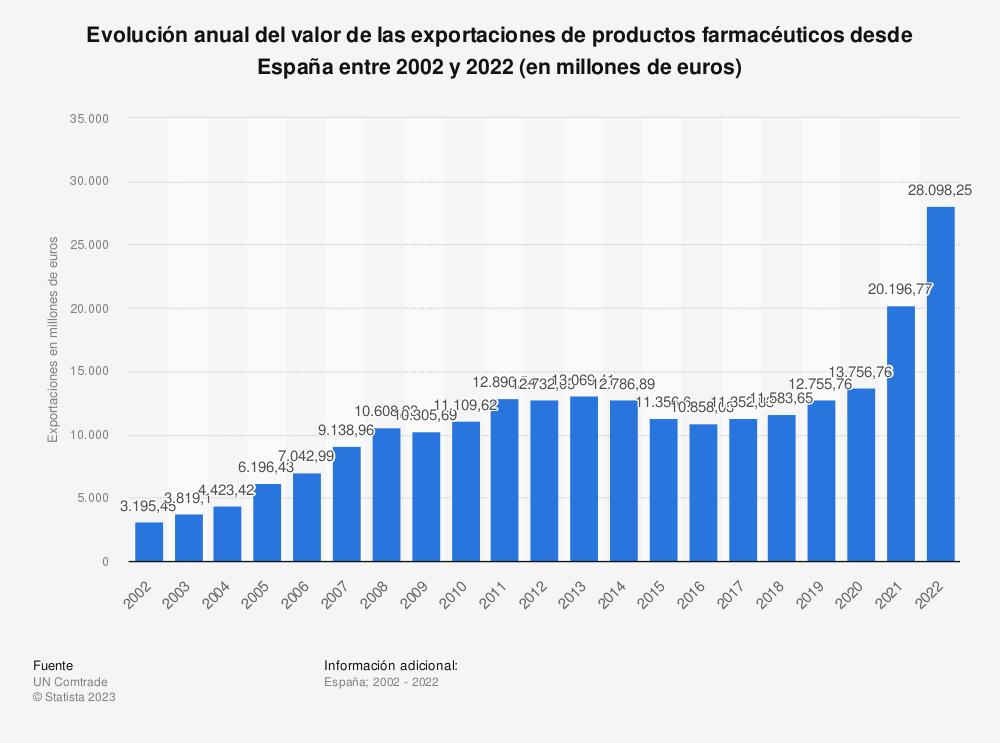 Estadística: Evolución anual del valor de las exportaciones de productos farmacéuticos desde España entre 2002 y 2019 (en millones de euros) | Statista