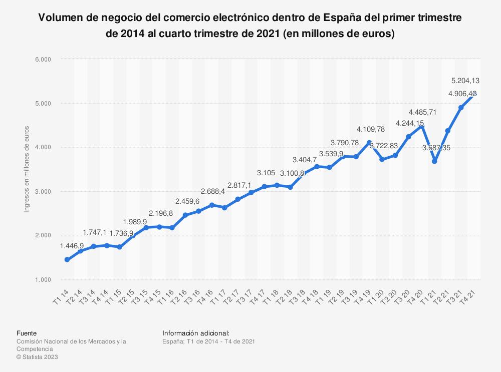 Estadística: Evolución trimestral del volumen de negocio del comercio electrónico dentro de España del primer trimestre de 2014 al cuarto trimestre de 2018 (en millones de euros) | Statista