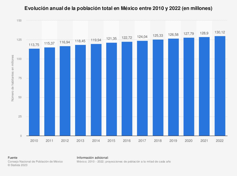 Estadística: Evolución anual de la población total en México entre 2010 y 2020 (en millones) | Statista