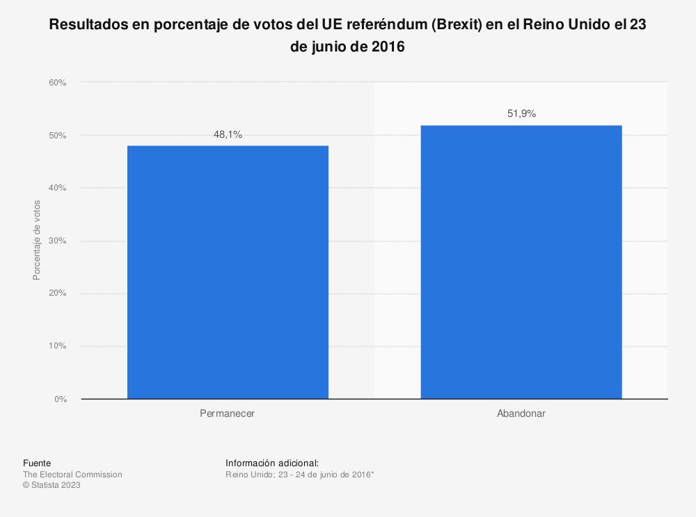 Estadística: Resultados en porcentaje de votos del UE referéndum (Brexit) en el Reino Unido el 23 de junio de 2016 | Statista