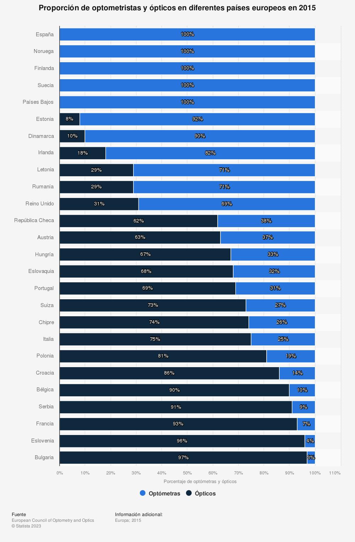 Estadística: Proporción de optometristas y ópticos en diferentes países europeos en 2015 | Statista
