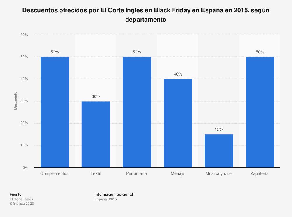 Estadística: Descuentos ofrecidos por El Corte Inglés en Black Friday en España en 2015, según departamento | Statista