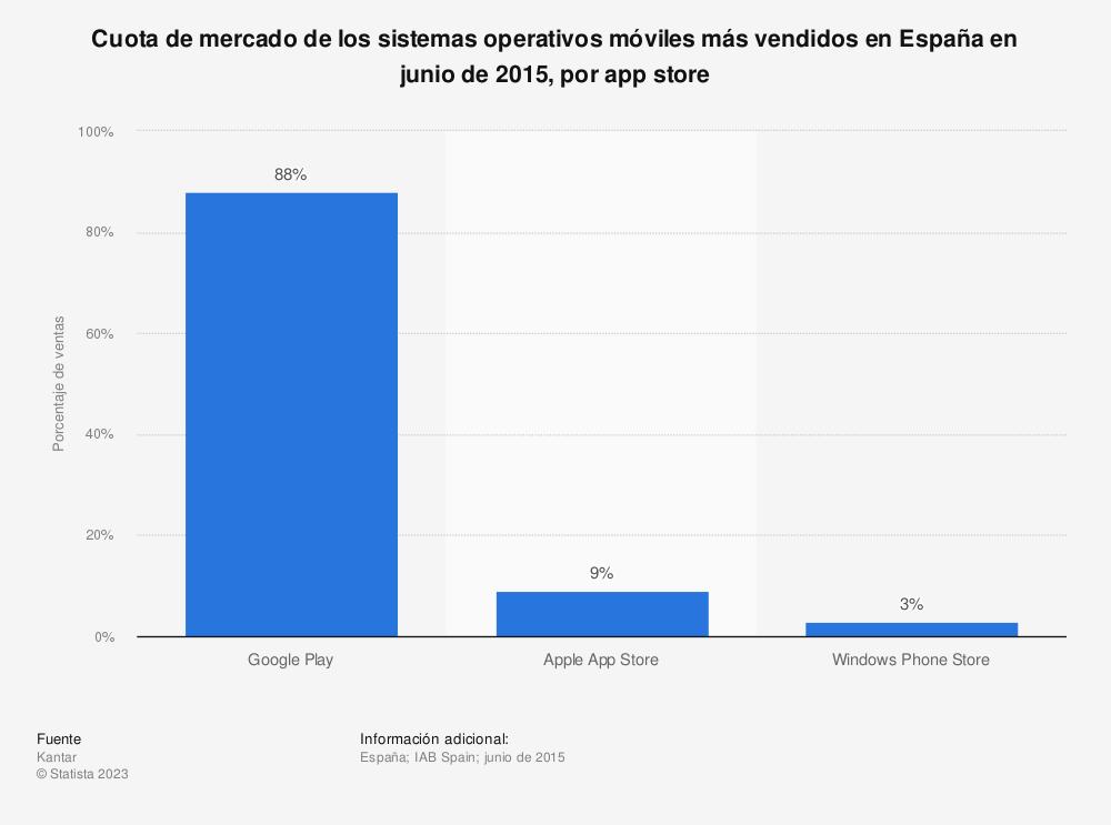 Estadística: Cuota de mercado de los sistemas operativos móviles más vendidos en España en junio de 2015, por app store | Statista