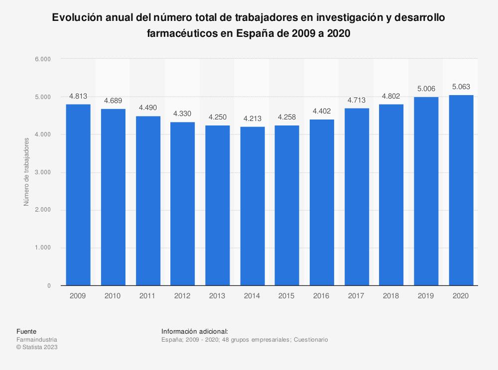 Estadística: Evolución anual del número total de trabajadores en investigación y desarrollo farmacéuticos en España de 2009 a 2017 | Statista