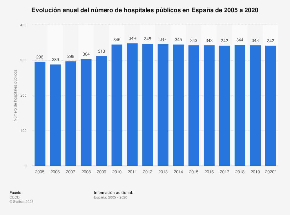 Estadística: Evolución anual del número de hospitales públicos en España de 2005 a 2016 | Statista