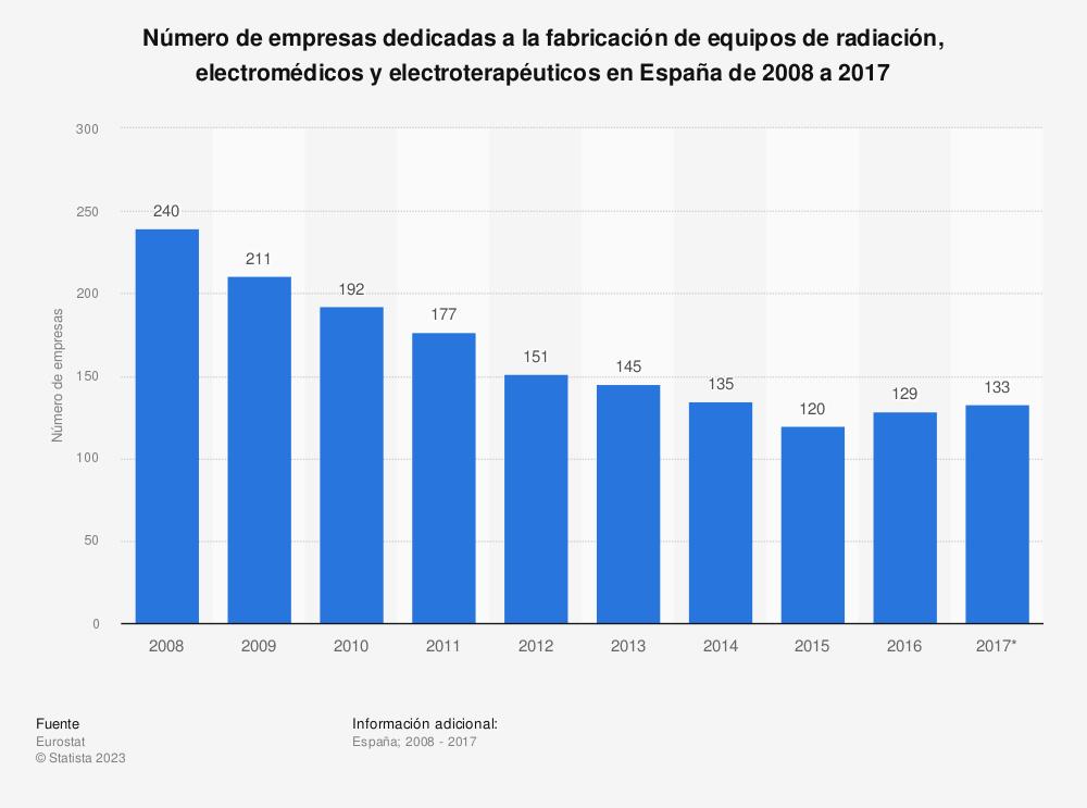 Estadística: Número de empresas dedicadas a la fabricación de equipos de radiación, electromédicos y electroterapéuticos en España de 2008 a 2017 | Statista