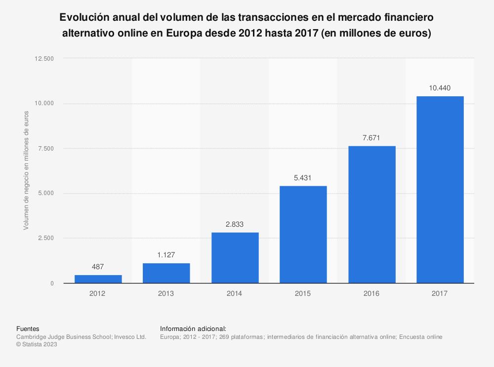 Estadística: Evolución anual del volumen de las transacciones en el mercado financiero alternativo online en Europa desde 2012 hasta 2016 (en millones de euros) | Statista