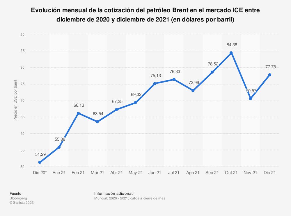 Estadística: Evolución mensual de la cotización del petróleo Brent en el mercado ICE entre noviembre de 2019 y noviembre de 2020 (en dólares por barril) | Statista