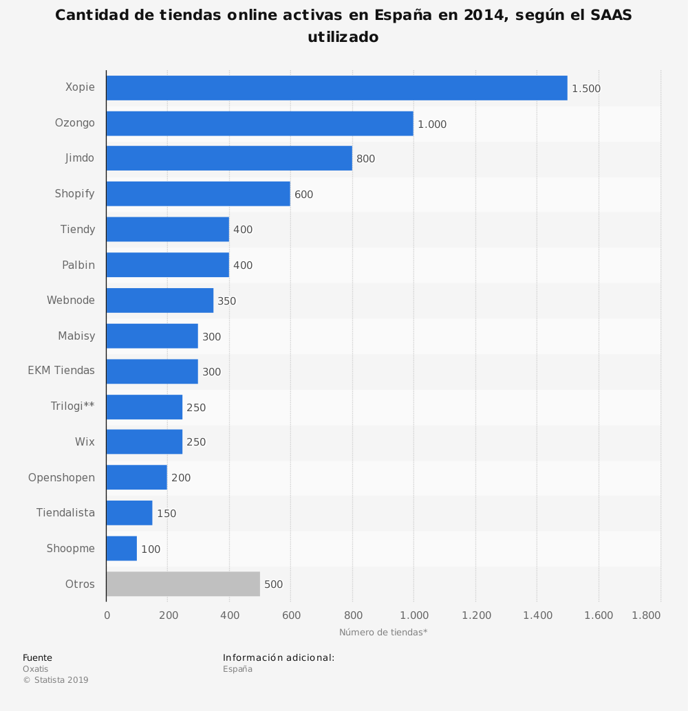 Estadística: Cantidad de tiendas online activas en España en 2014, según el SAAS utilizado | Statista