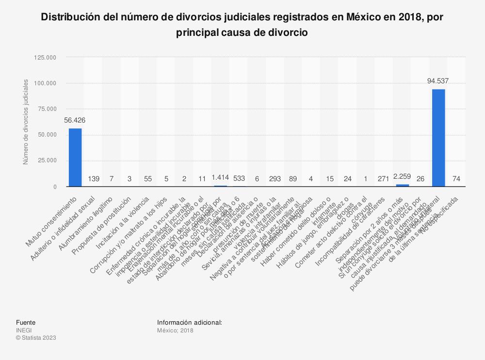 Estadística: Distribución del número de divorcios judiciales registrados en México en 2018, por principal causa de divorcio | Statista