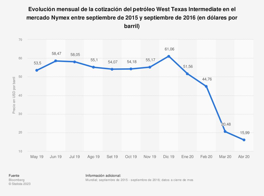 Estadística: Evolución mensual de la cotización del petróleo West Texas Intermediate en el mercado Nymex entre septiembre de 2015 y septiembre de 2016 (en dólares por barril) | Statista
