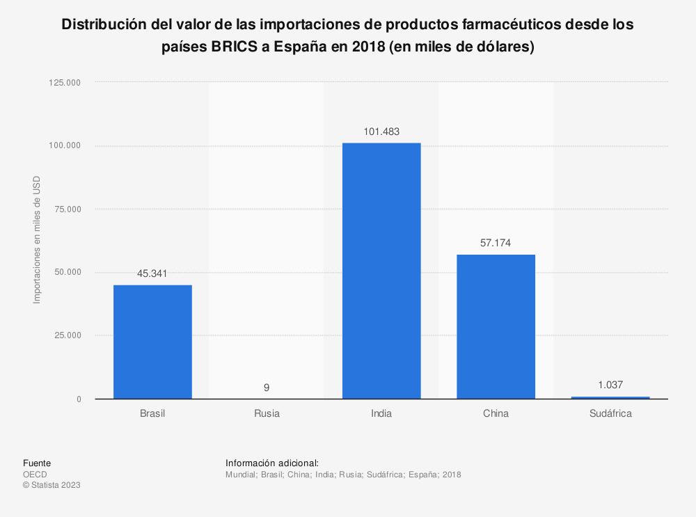 Estadística: Distribución del valor de las importaciones de productos farmacéuticos desde los países BRICS a España en 2018 (en miles de dólares) | Statista