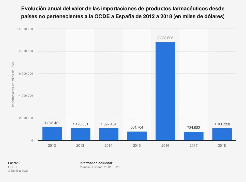 Estadística: Evolución anual del valor de las importaciones de productos farmacéuticos desde países no pertenecientes a la OCDE a España de 2012 a 2018 (en miles de dólares) | Statista