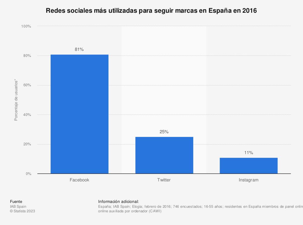 Estadística: Redes sociales más utilizadas para seguir marcas en España en 2016 | Statista