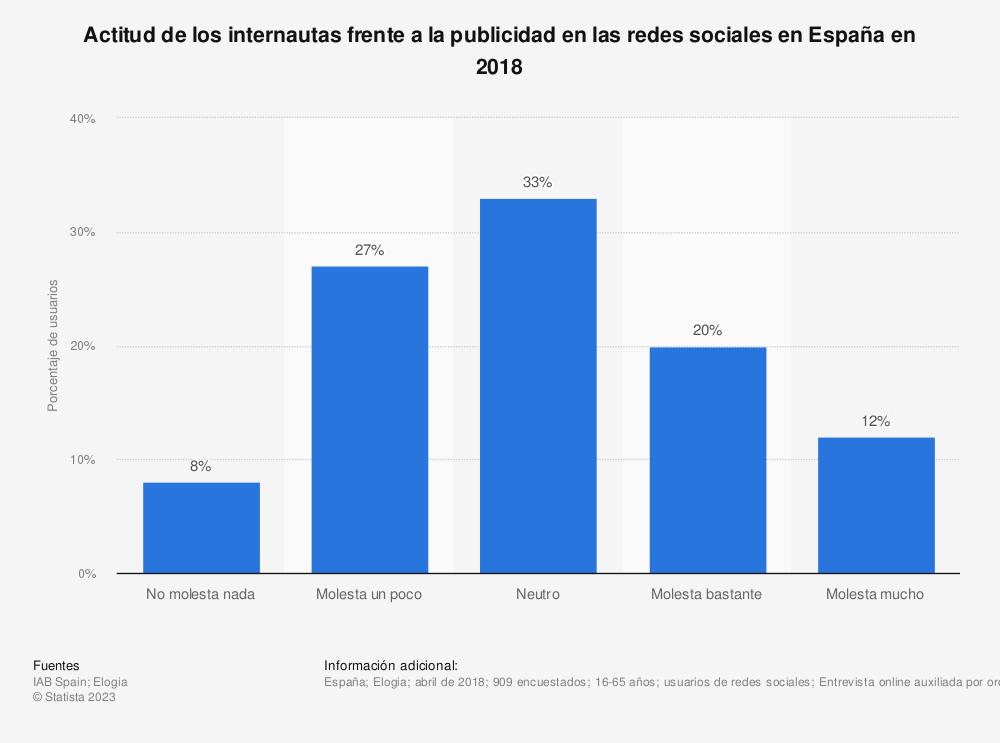 Estadística: Actitud de los internautas frente a la publicidad en las redes sociales en España en 2018 | Statista