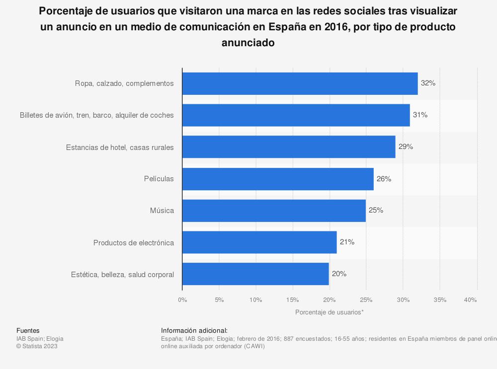 Estadística: Porcentaje de usuarios que visitaron una marca en las redes sociales tras visualizar un anuncio en un medio de comunicación en España en 2016, por tipo de producto anunciado | Statista