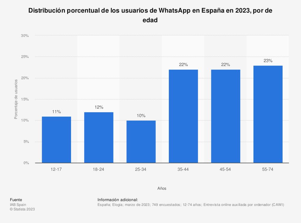 Estadística: Distribución porcentual de los usuarios de Whatsapp en España en 2019, por grupos de edad | Statista