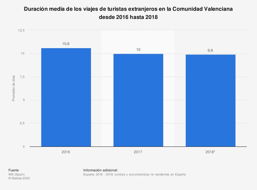 Estadística: Duración media de los viajes de turistas extranjeros en la Comunidad Valenciana desde 2016 hasta 2018 | Statista