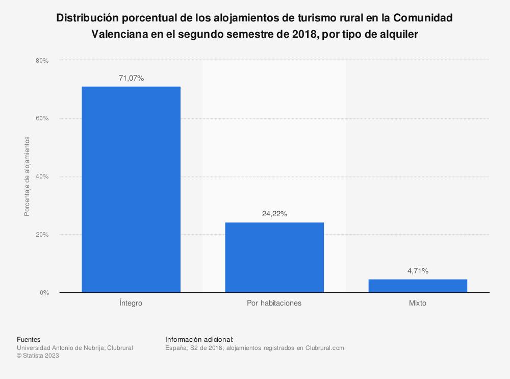 Estadística: Distribución porcentual de los alojamientos de turismo rural en la Comunidad Valenciana en el segundo semestre de 2018, por tipo de alquiler   Statista