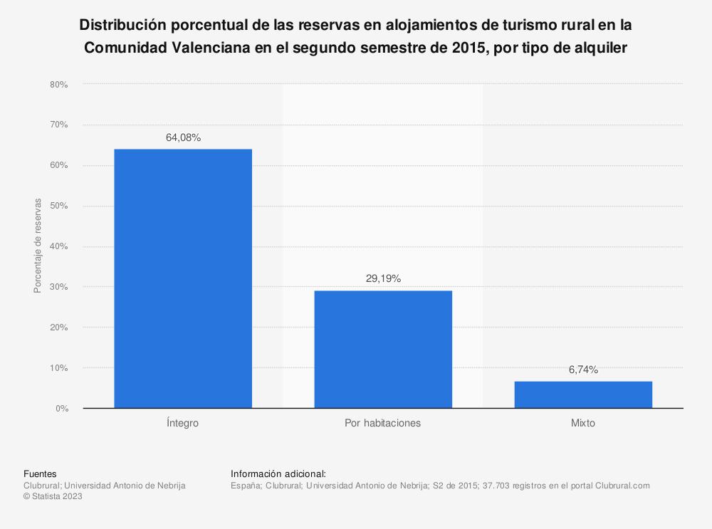Estadística: Distribución porcentual de las reservas en alojamientos de turismo rural en la Comunidad Valenciana en el segundo semestre de 2015, por tipo de alquiler | Statista