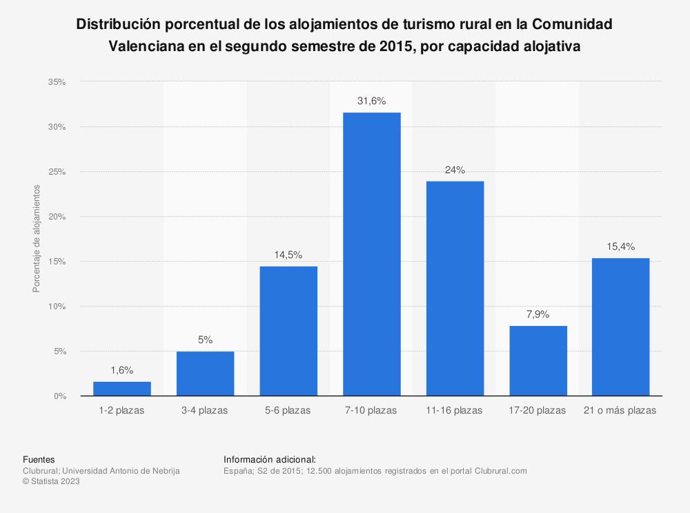 Estadística: Distribución porcentual de los alojamientos de turismo rural en la Comunidad Valenciana en el segundo semestre de 2015, por capacidad alojativa | Statista