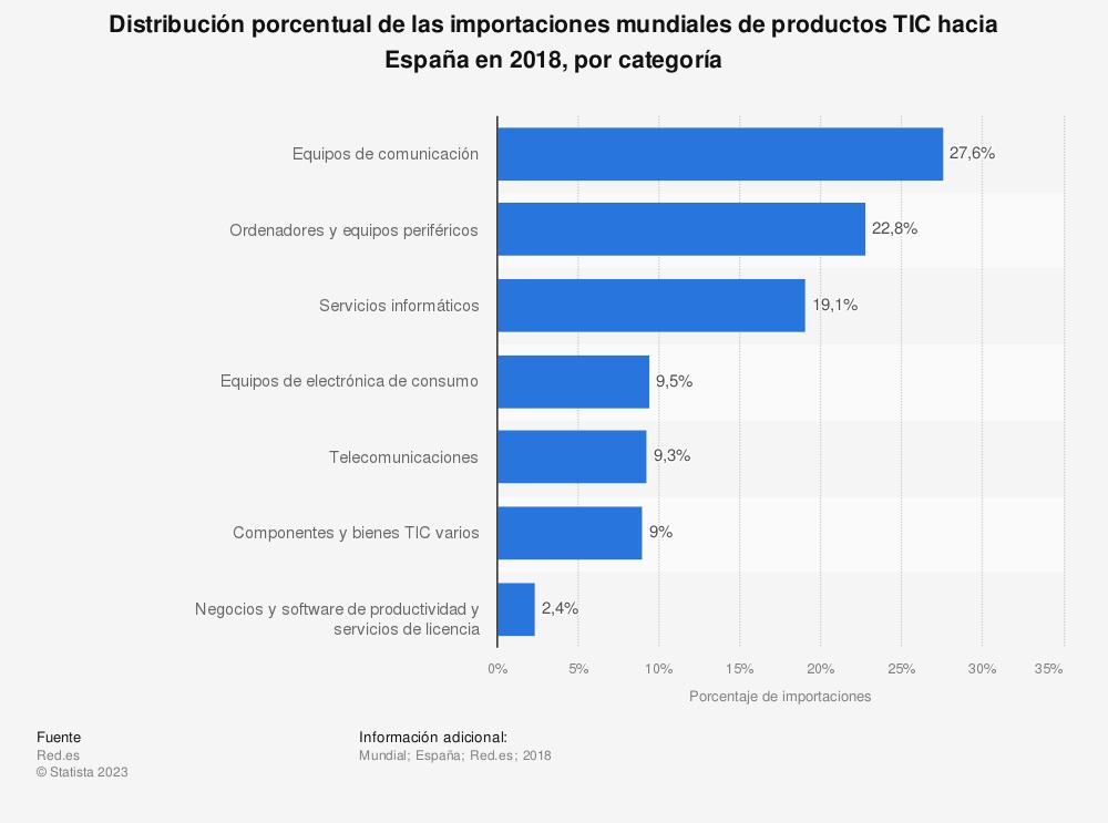 Estadística: Distribución porcentual de las importaciones mundiales de productos TIC hacia España en 2017, por categoría | Statista