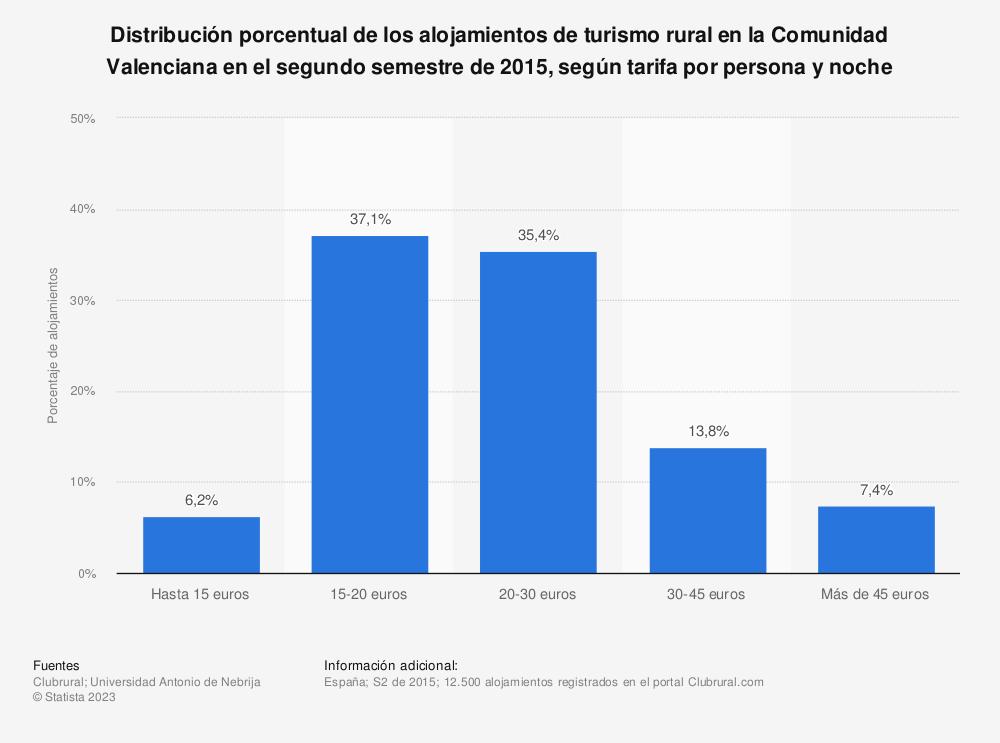 Estadística: Distribución porcentual de los alojamientos de turismo rural en la Comunidad Valenciana en el segundo semestre de 2015, según tarifa por persona y noche | Statista