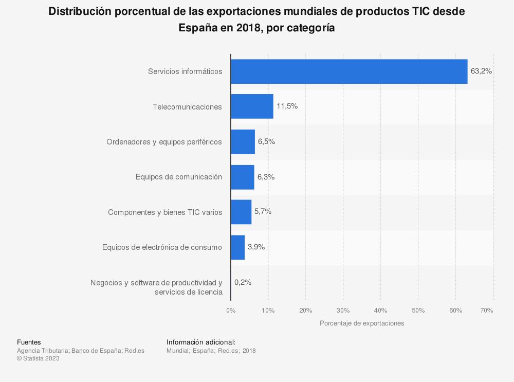 Estadística: Distribución porcentual de las exportaciones mundiales de productos TIC desde España en 2017, por categoría | Statista