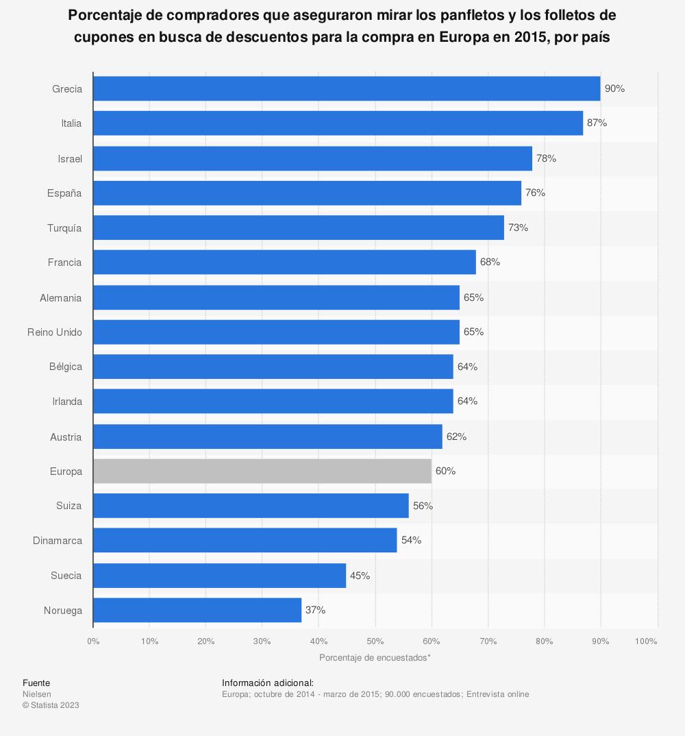 Estadística: Porcentaje de compradores que aseguraron mirar los panfletos y los folletos de cupones en busca de descuentos para la compra en Europa en 2015, por país | Statista