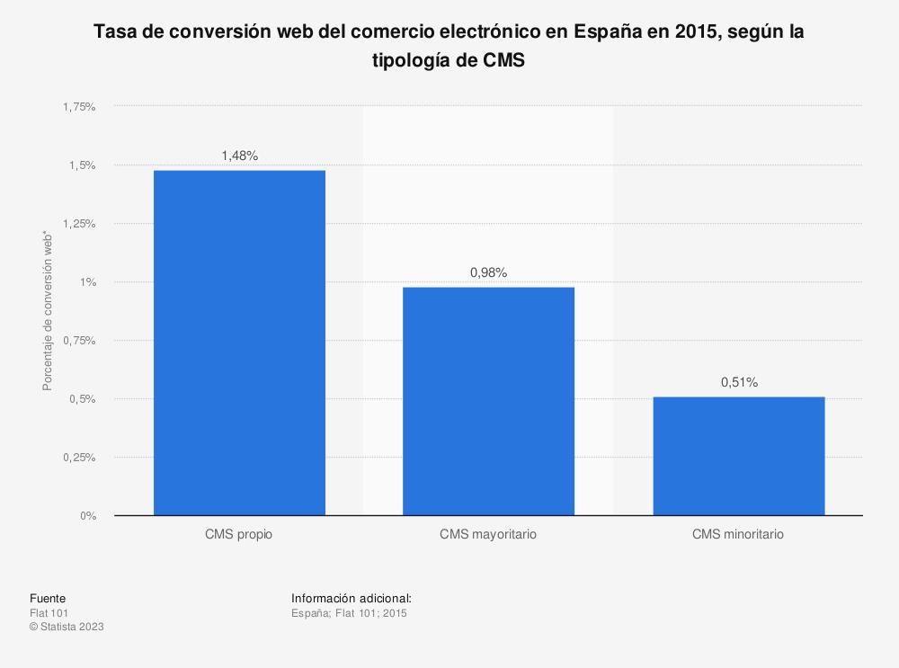 Estadística: Tasa de conversión web del comercio electrónico en España en 2015, según la tipología de CMS | Statista
