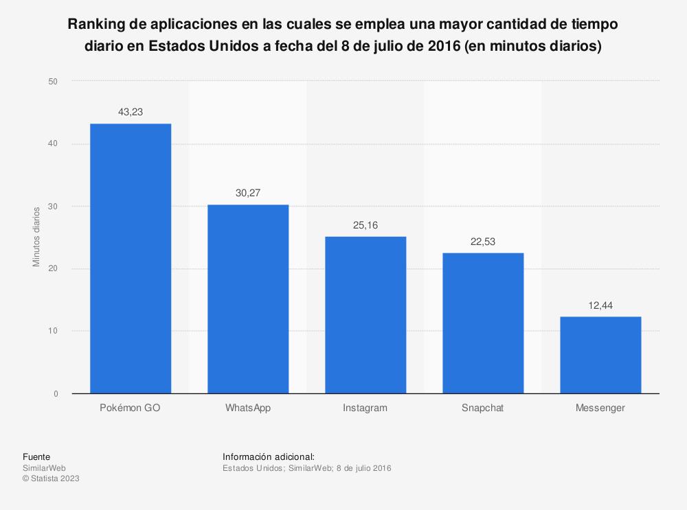 Estadística: Ranking de aplicaciones en las cuales se emplea una mayor cantidad de tiempo diario en Estados Unidos a fecha del 8 de julio de 2016 (en minutos diarios) | Statista